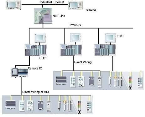 Programmable Logic Controller Using Allen Bradley Control Logix 5000