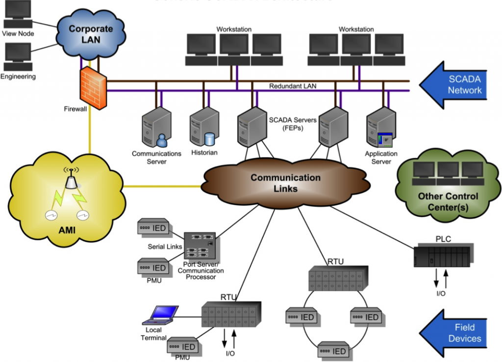 Electrical power distributed control system electrical power distributed control system sciox Images